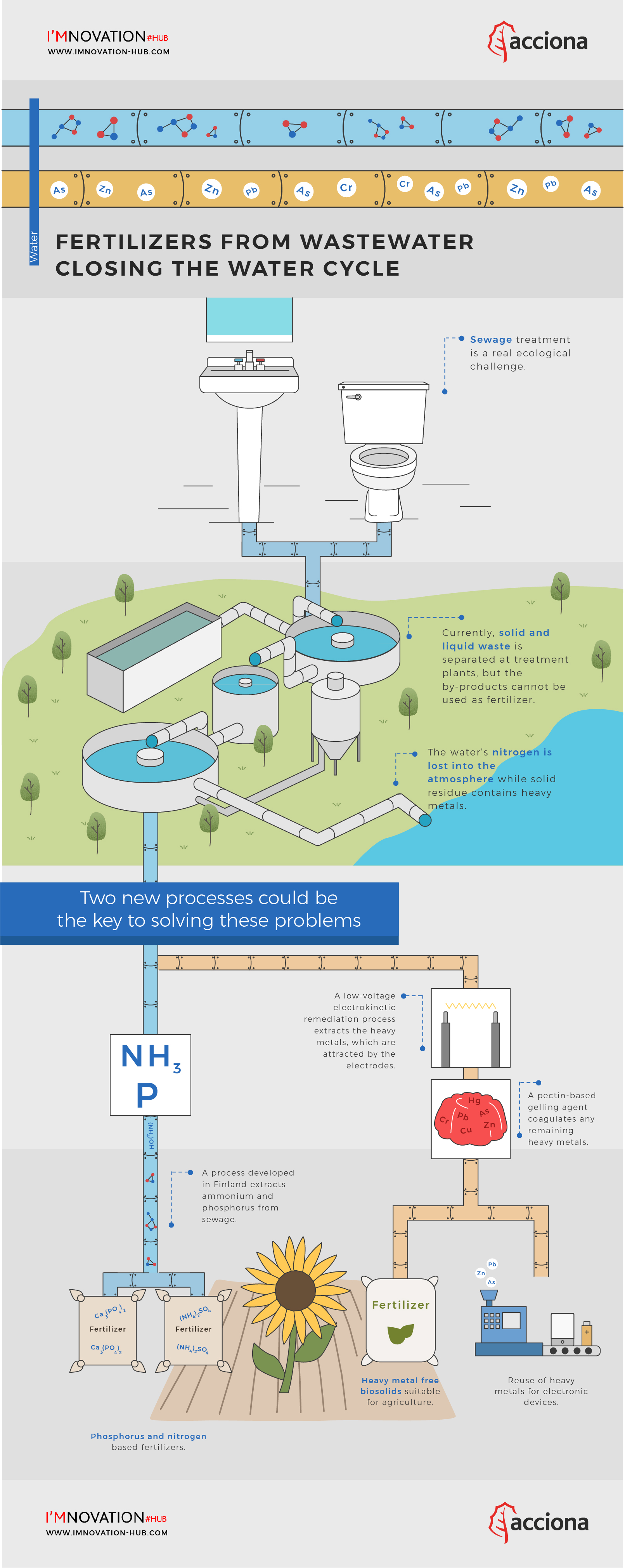 Two Steps Closer to Wastewater based Fertilizers